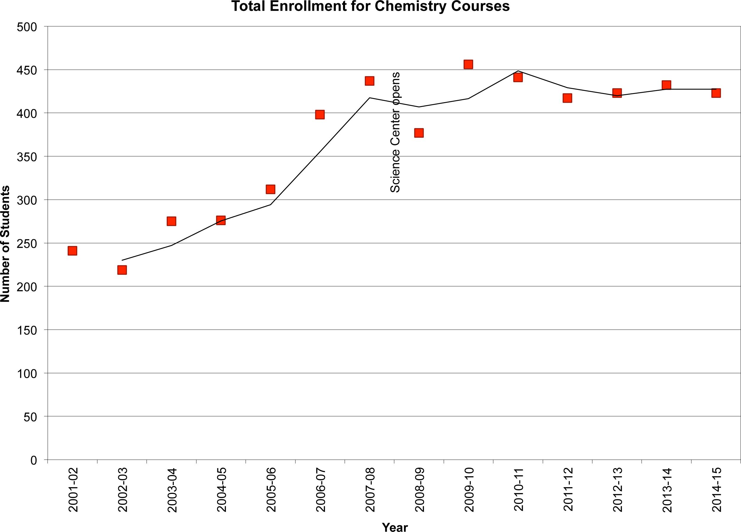 Biochemistry major and sororities?